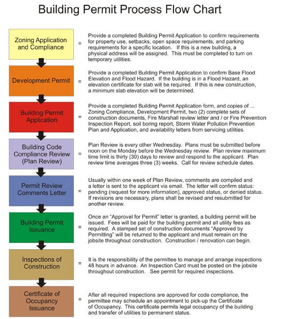 searchaio - la county building code pdf
